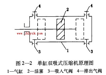 图2一所示是一种双缸式一两级往复式压缩机的原理图.图片