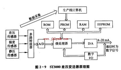 图文分析st3000差压变送器详细工作原理