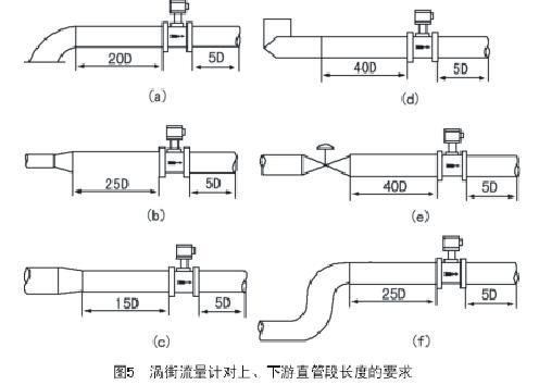 蒸汽流量计对上、下游直管段长度要求