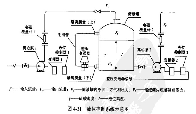 引言:液位是指密封容器或开口容器中液体液面的高度。通过测量液位可以知道容器中原料、中间料或成品料的数量。通过控制液位来保证生产的正常进行。如果液位失控,轻则会造成废品,重则会造成重大伤亡事故。 液位控制系统通常由容器、液位变送器/传感器、液位控制器、调节阔、管路、阀门、调节阀(或泵)及安全装置等组成。 液位控制系统的特点是传感器/变送器的种类繁多,妇浮球式、浮筒式、磁性浮子式、磁翻板式、磁致伸缩式、压阻式、陶瓷式、电容式、射频电容式、超声波式及雷达式等.