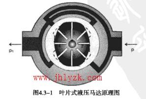 液压执行器和液压马达的工作原理介绍