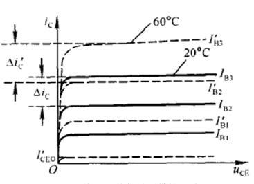 温度对输入特性的影响:与二极管伏安特性类似,当温度升高时,正向偏